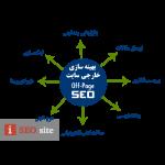 off-page-seo بهینه سازی خارجی سایت